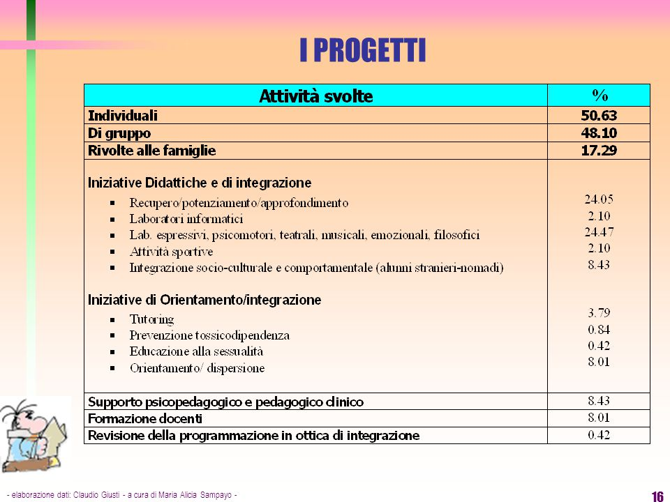 I PROGETTI - elaborazione dati: Claudio Giusti - a cura di Maria Alicia Sampayo -