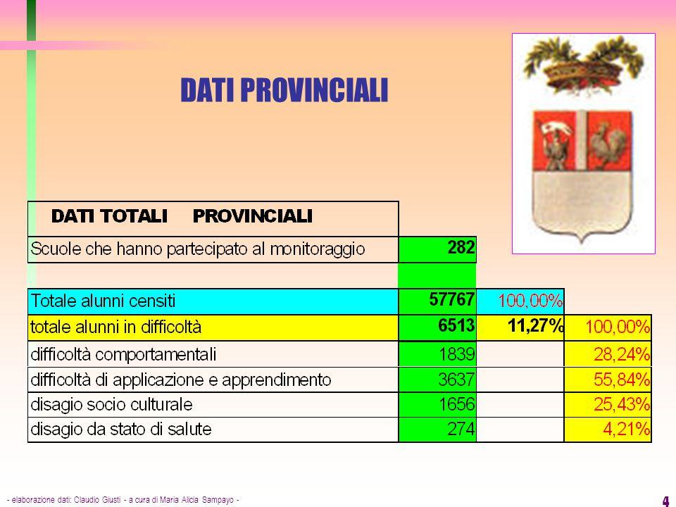 DATI PROVINCIALI - elaborazione dati: Claudio Giusti - a cura di Maria Alicia Sampayo -