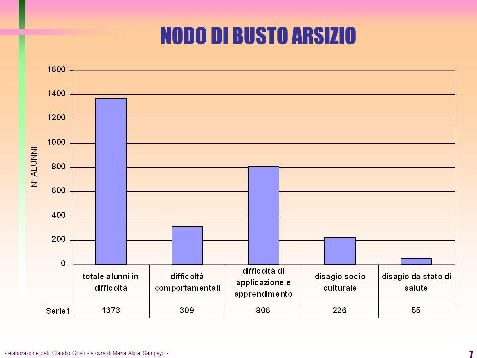 NODO DI BUSTO ARSIZIO - elaborazione dati: Claudio Giusti - a cura di Maria Alicia Sampayo -