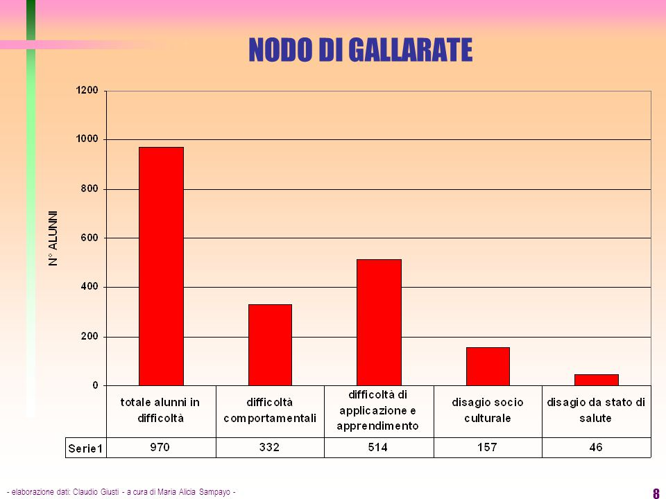 NODO DI GALLARATE - elaborazione dati: Claudio Giusti - a cura di Maria Alicia Sampayo -