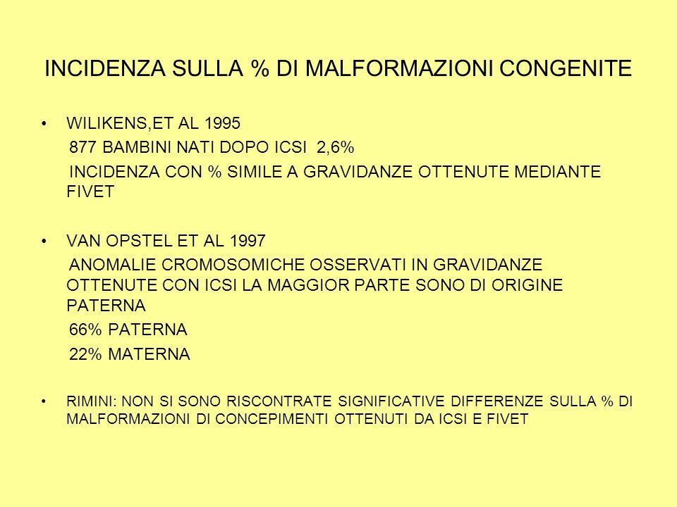 INCIDENZA SULLA % DI MALFORMAZIONI CONGENITE