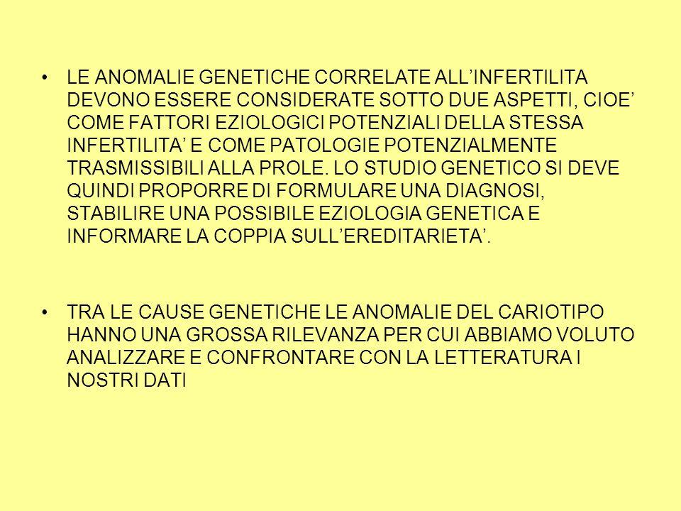 LE ANOMALIE GENETICHE CORRELATE ALL'INFERTILITA DEVONO ESSERE CONSIDERATE SOTTO DUE ASPETTI, CIOE' COME FATTORI EZIOLOGICI POTENZIALI DELLA STESSA INFERTILITA' E COME PATOLOGIE POTENZIALMENTE TRASMISSIBILI ALLA PROLE. LO STUDIO GENETICO SI DEVE QUINDI PROPORRE DI FORMULARE UNA DIAGNOSI, STABILIRE UNA POSSIBILE EZIOLOGIA GENETICA E INFORMARE LA COPPIA SULL'EREDITARIETA'.