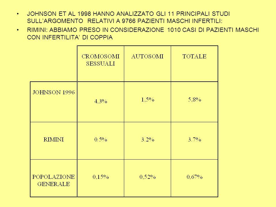 JOHNSON ET AL 1998 HANNO ANALIZZATO GLI 11 PRINCIPALI STUDI SULL'ARGOMENTO RELATIVI A 9766 PAZIENTI MASCHI INFERTILI:
