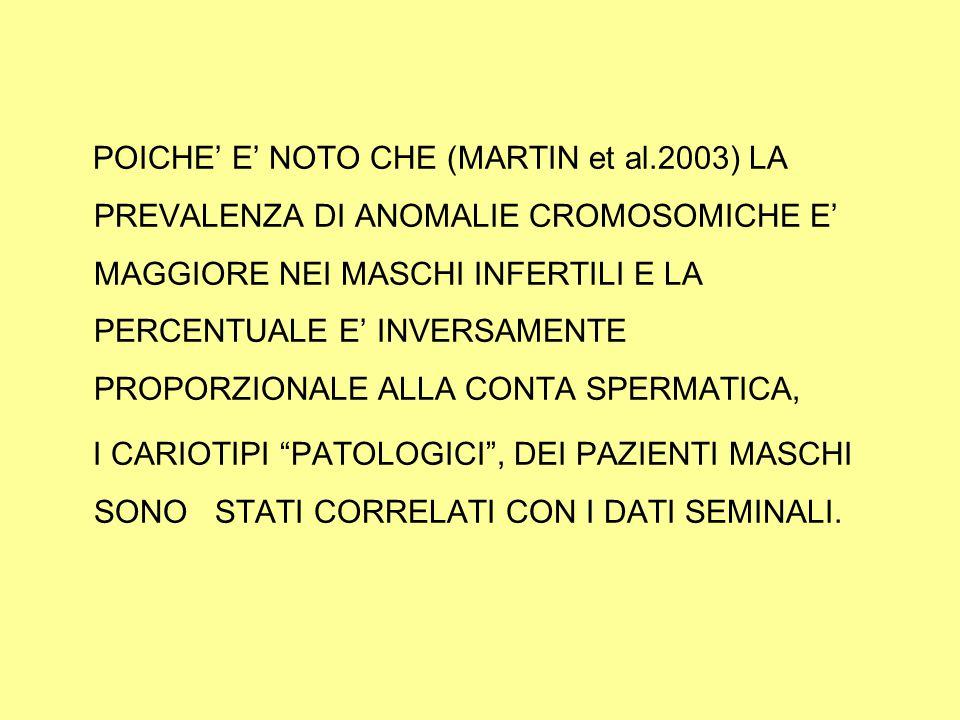 POICHE' E' NOTO CHE (MARTIN et al