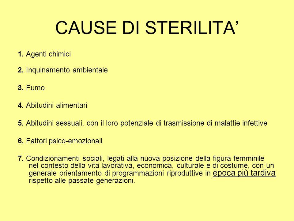 CAUSE DI STERILITA' 1. Agenti chimici 2. Inquinamento ambientale
