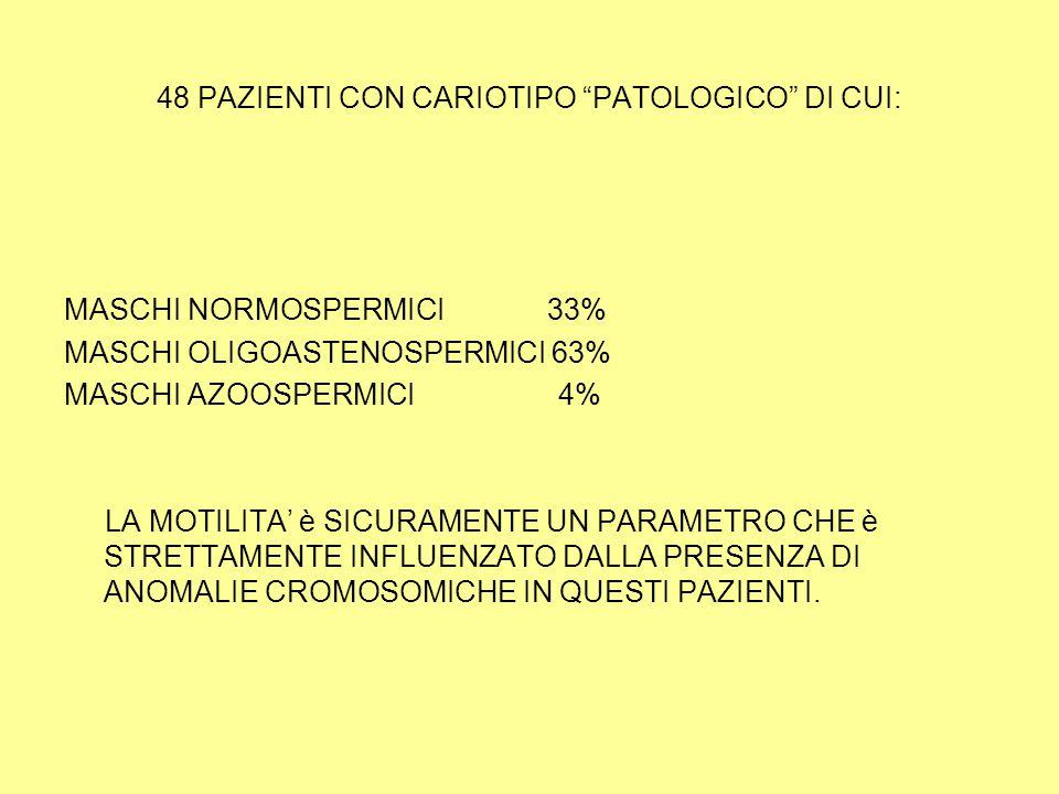 48 PAZIENTI CON CARIOTIPO PATOLOGICO DI CUI: MASCHI NORMOSPERMICI 33% MASCHI OLIGOASTENOSPERMICI 63% MASCHI AZOOSPERMICI 4% LA MOTILITA' è SICURAMENTE UN PARAMETRO CHE è STRETTAMENTE INFLUENZATO DALLA PRESENZA DI ANOMALIE CROMOSOMICHE IN QUESTI PAZIENTI.