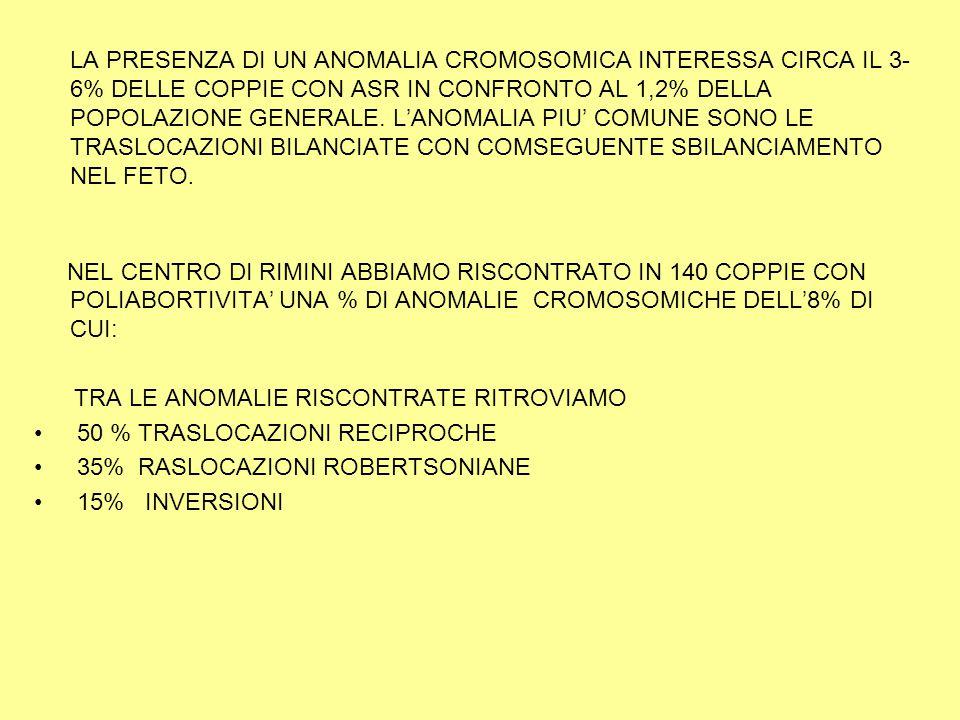 TRA LE ANOMALIE RISCONTRATE RITROVIAMO 50 % TRASLOCAZIONI RECIPROCHE