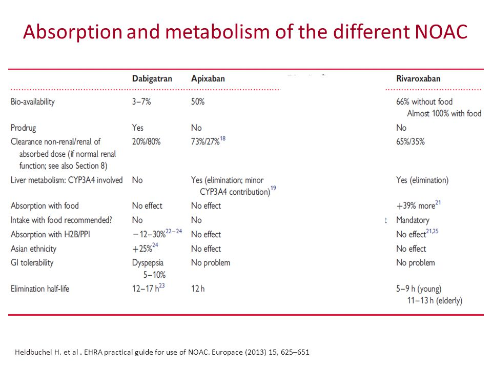 Absorption and metabolism of the different NOAC