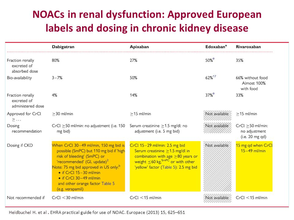 NOACs in renal dysfunction: Approved European labels and dosing in chronic kidney disease