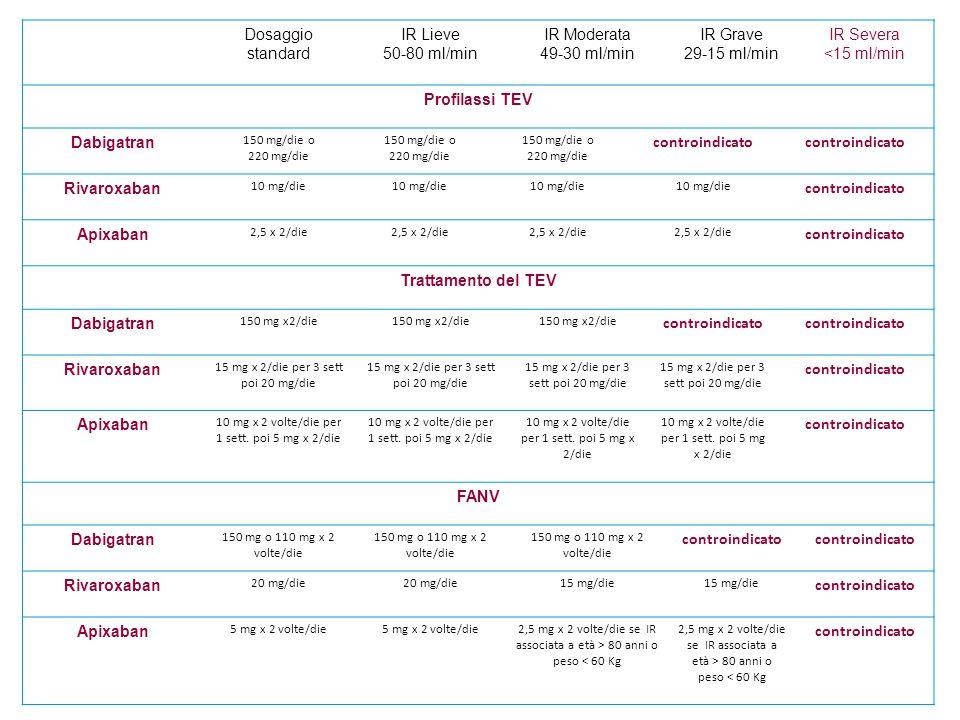 Dosaggio standard IR Lieve 50-80 ml/min IR Moderata 49-30 ml/min