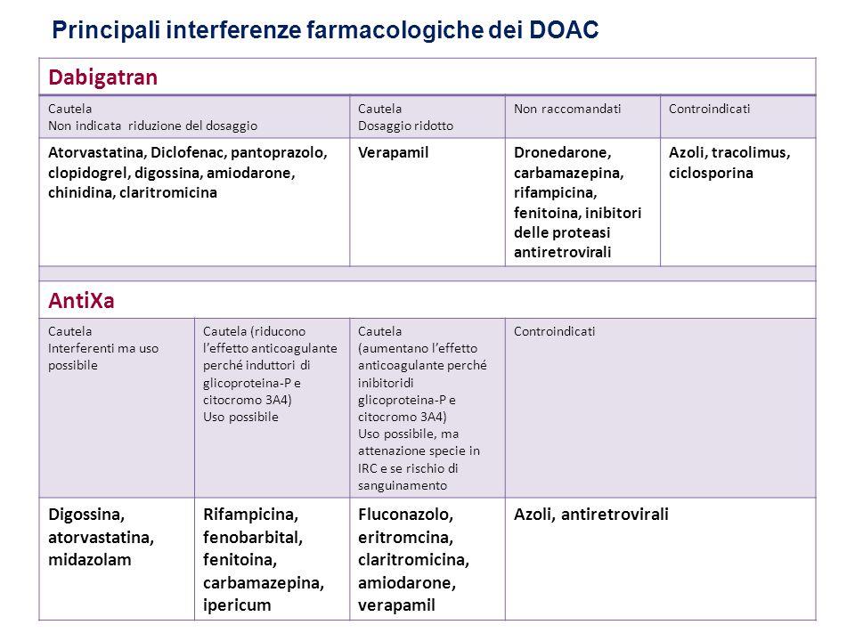 Principali interferenze farmacologiche dei DOAC Dabigatran