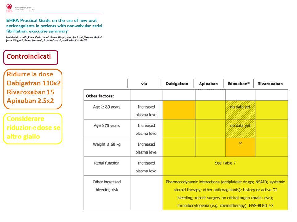 Controindicati Ridurre la dose. Dabigatran 110x2. Rivaroxaban 15. Apixaban 2.5x2. Considerare riduzione dose se altro giallo.