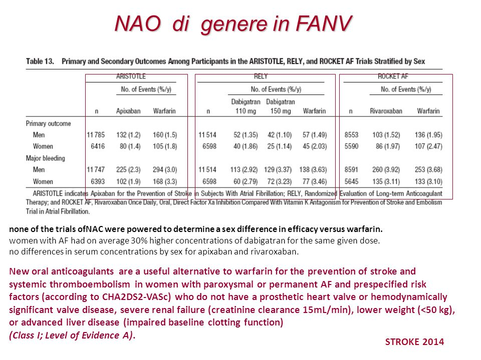 NAO di genere in FANV none of the trials ofNAC were powered to determine a sex difference in efficacy versus warfarin.