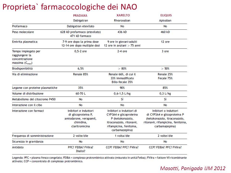 Proprieta` farmacocologiche dei NAO