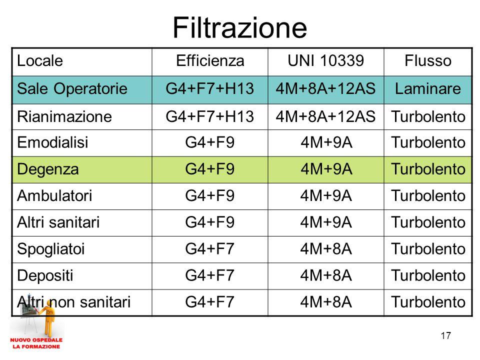 Filtrazione Locale Efficienza UNI 10339 Flusso Sale Operatorie