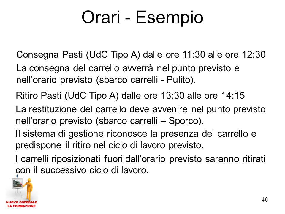 Orari - Esempio Consegna Pasti (UdC Tipo A) dalle ore 11:30 alle ore 12:30.