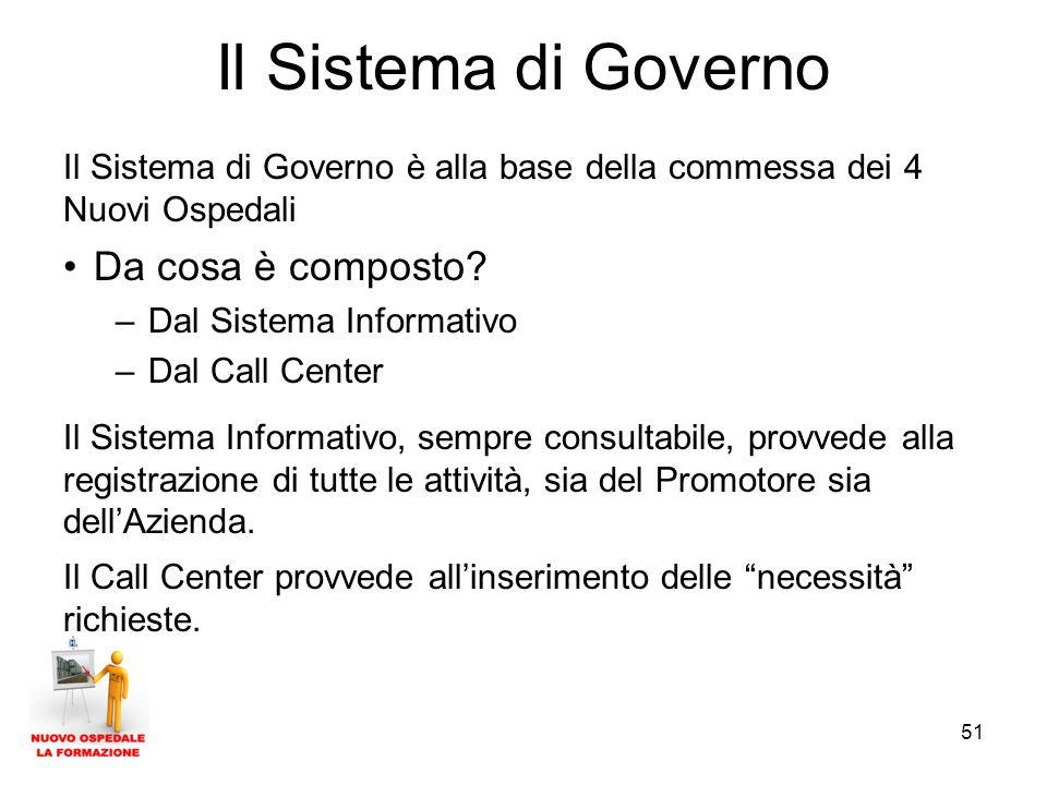 Il Sistema di Governo Da cosa è composto