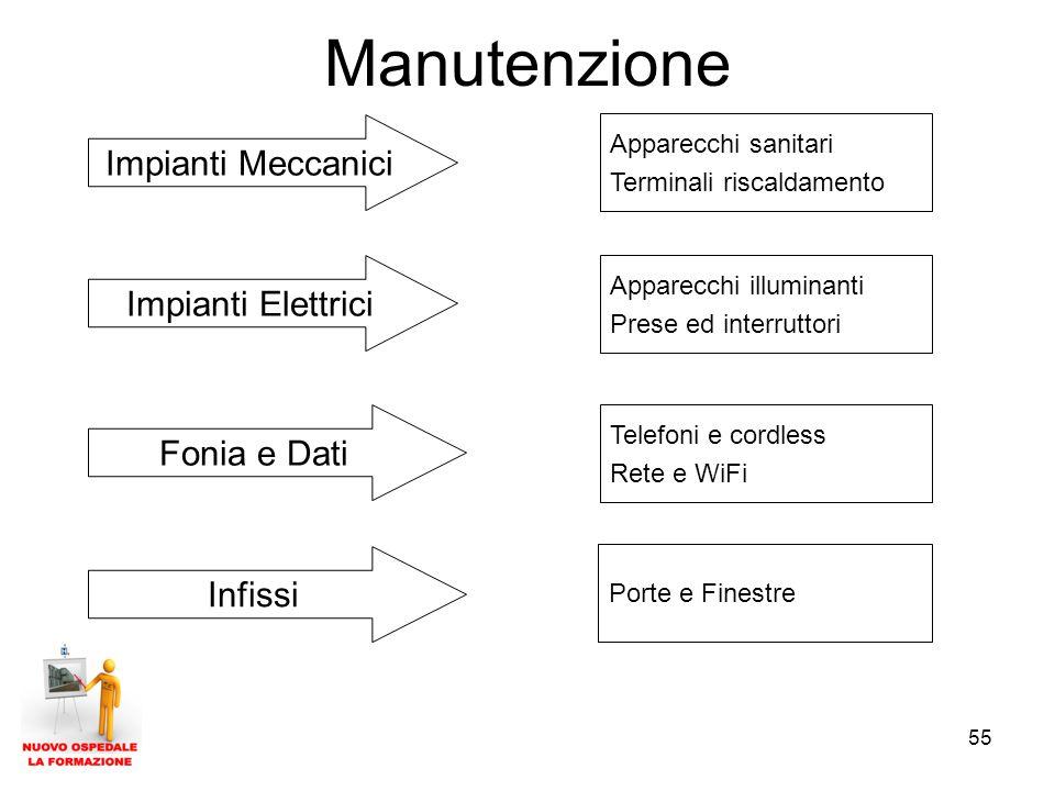 Manutenzione Impianti Meccanici Impianti Elettrici Fonia e Dati