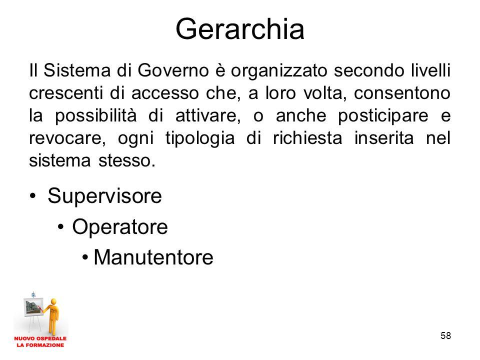 Gerarchia Supervisore Operatore Manutentore