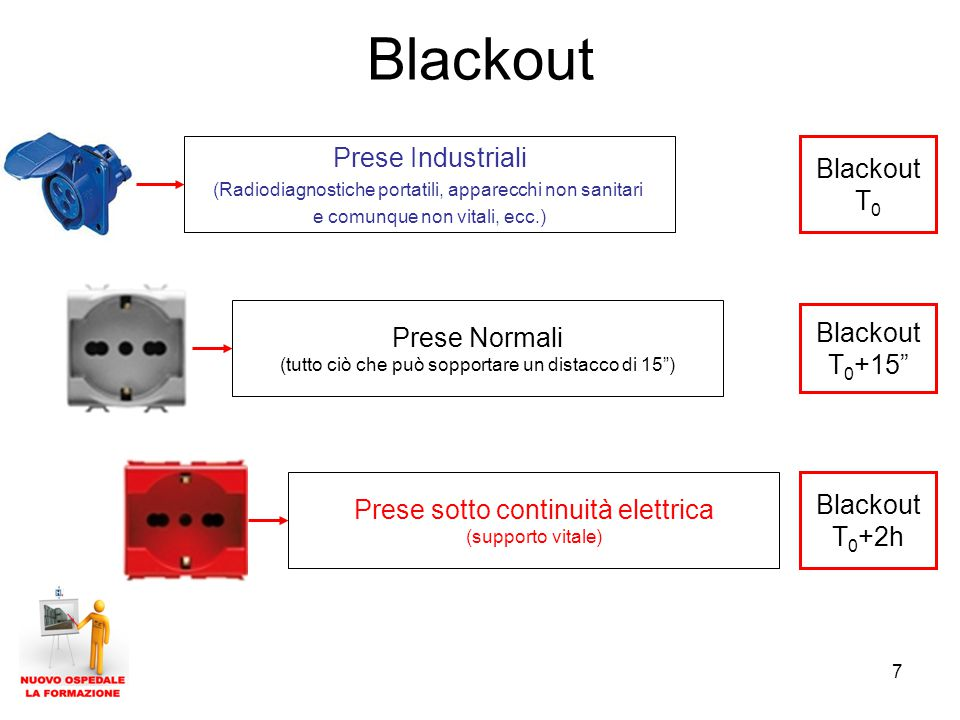 Blackout Prese Industriali Blackout T0 Prese Normali Blackout T0+15