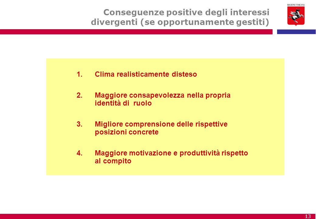 Conseguenze positive degli interessi divergenti (se opportunamente gestiti)