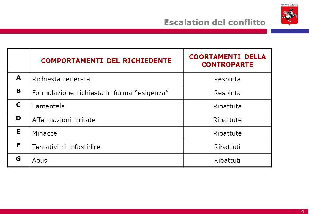 COMPORTAMENTI DEL RICHIEDENTE COORTAMENTI DELLA CONTROPARTE