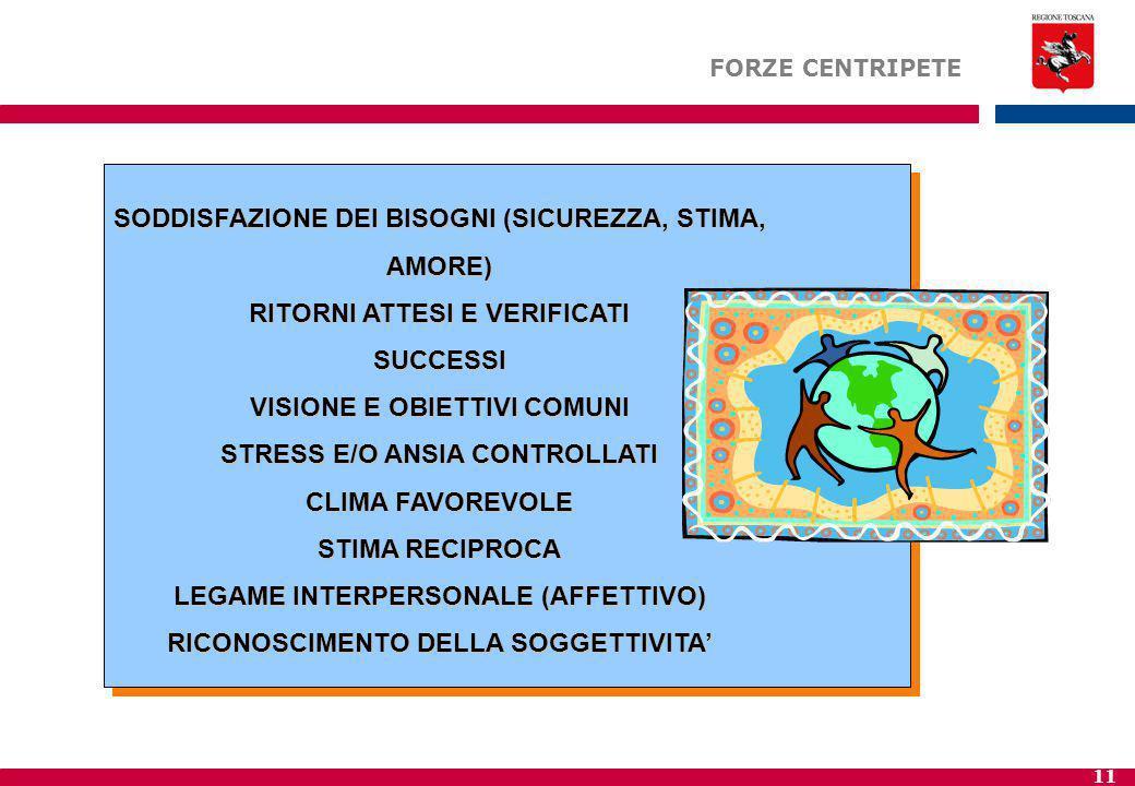 SODDISFAZIONE DEI BISOGNI (SICUREZZA, STIMA, AMORE)
