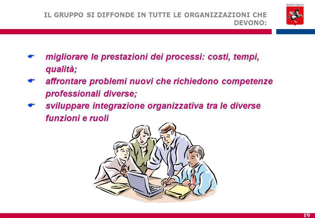sviluppare integrazione organizzativa tra le diverse funzioni e ruoli