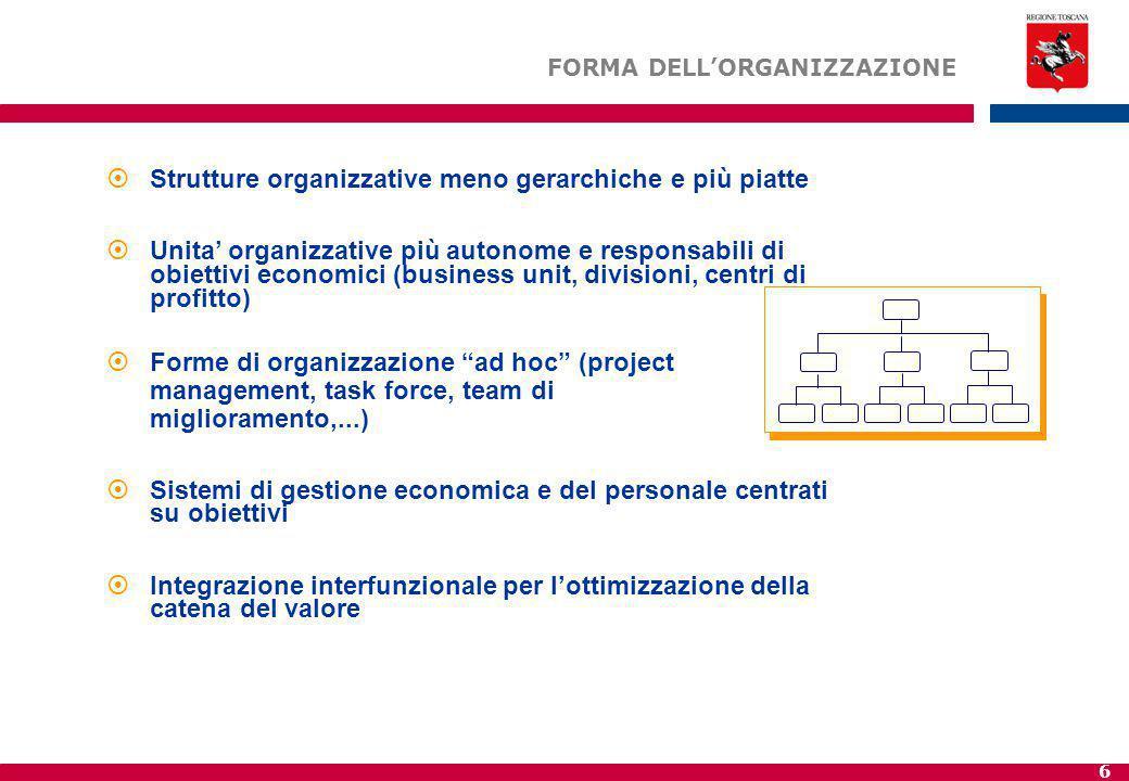 Strutture organizzative meno gerarchiche e più piatte