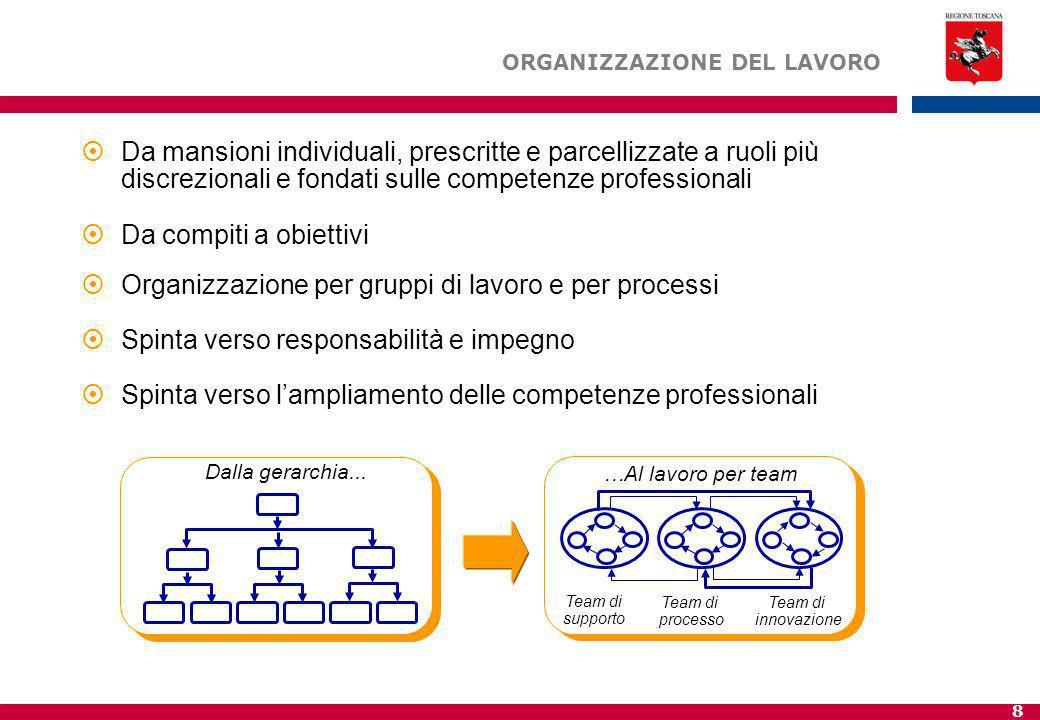 Organizzazione per gruppi di lavoro e per processi