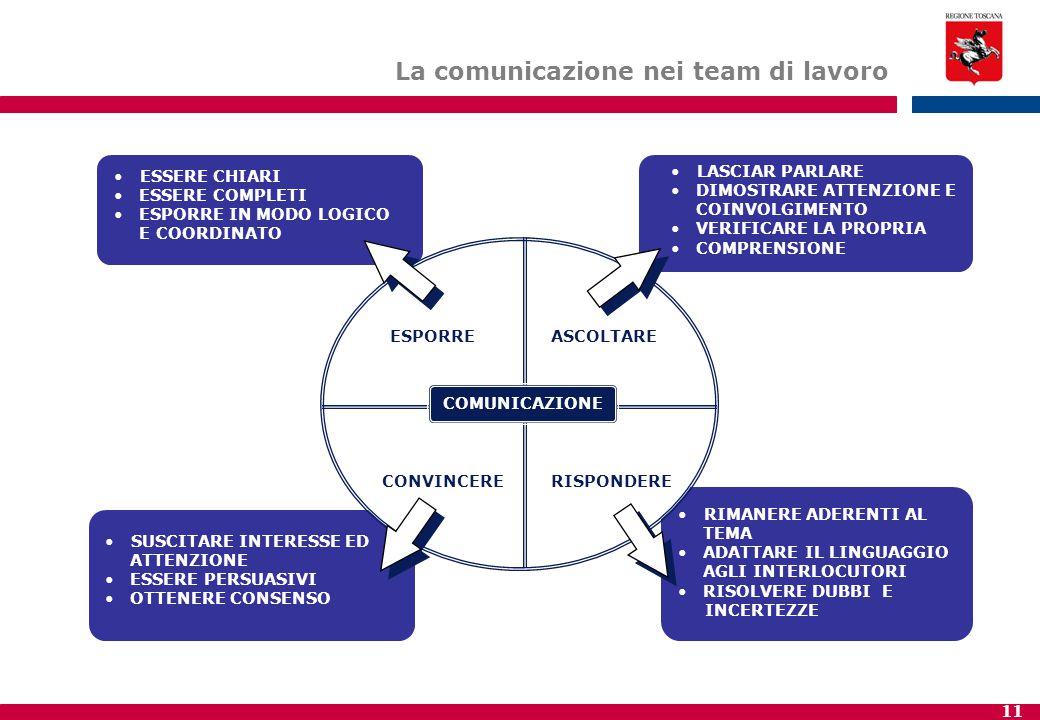 La comunicazione nei team di lavoro