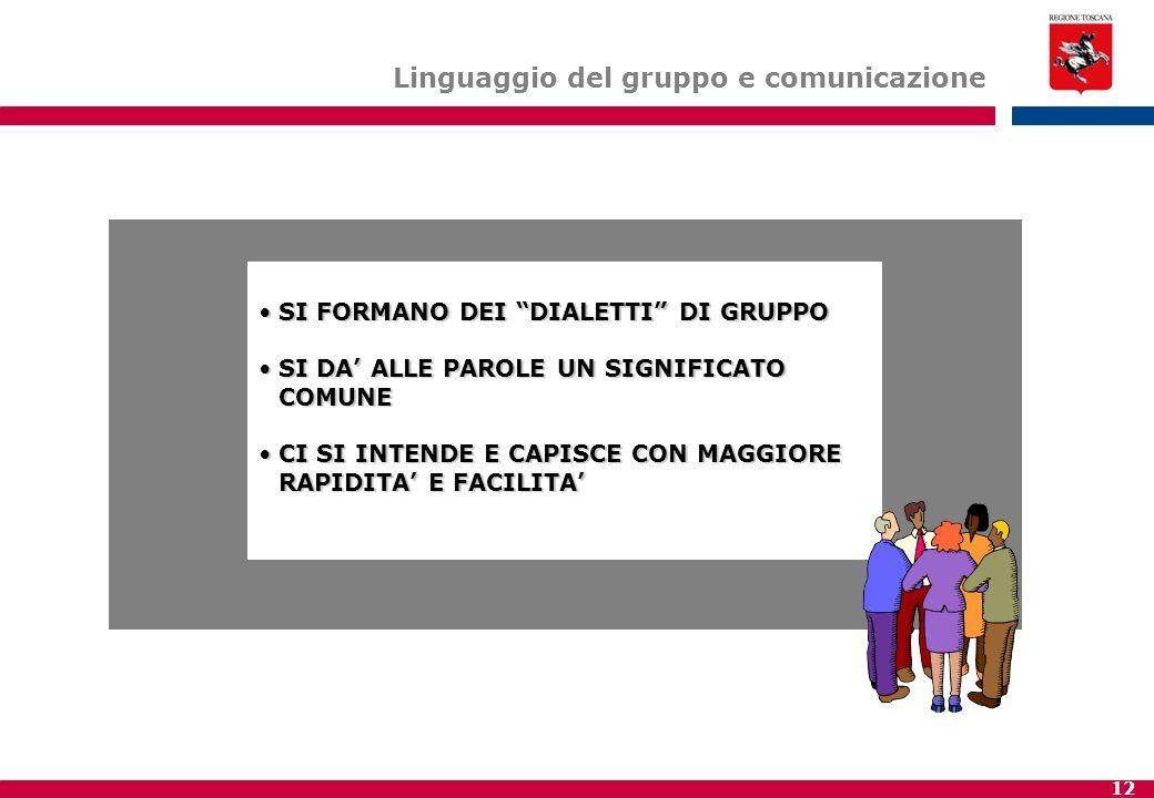 Linguaggio del gruppo e comunicazione