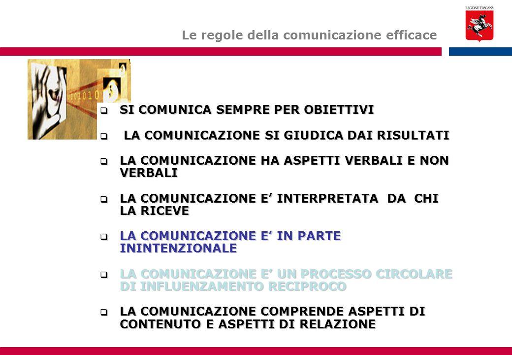 Le regole della comunicazione efficace