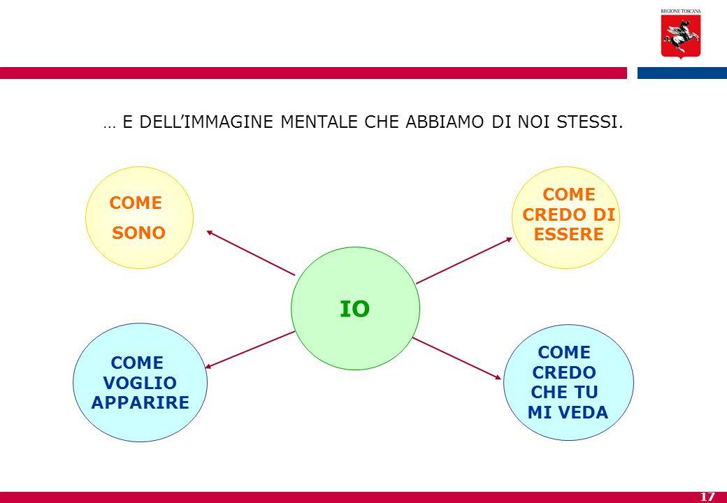 … E DELL'IMMAGINE MENTALE CHE ABBIAMO DI NOI STESSI.