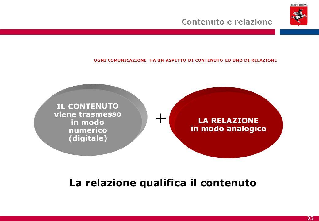 + La relazione qualifica il contenuto Contenuto e relazione