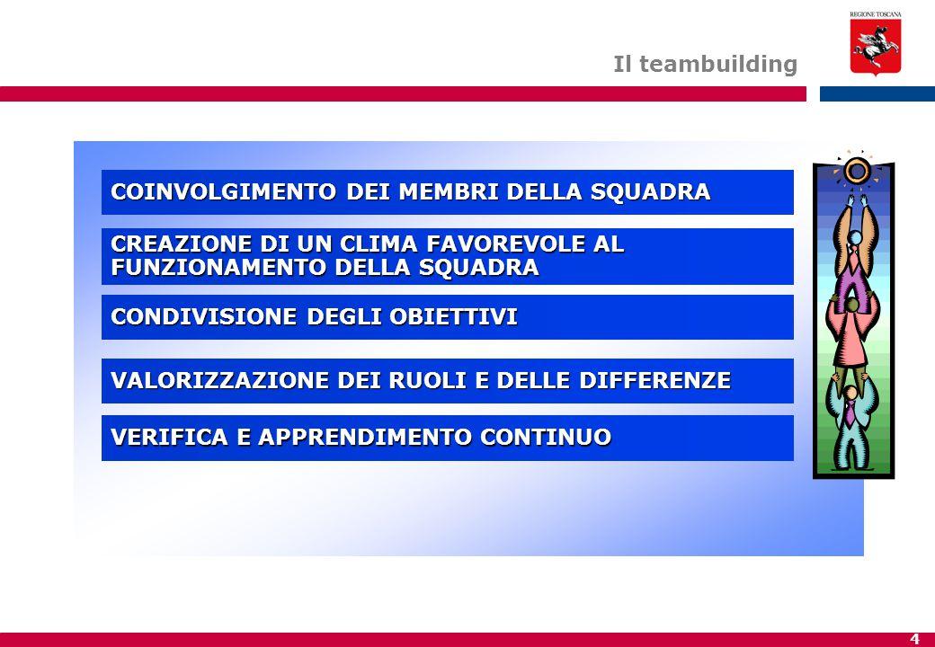 Il teambuilding COINVOLGIMENTO DEI MEMBRI DELLA SQUADRA. CREAZIONE DI UN CLIMA FAVOREVOLE AL. FUNZIONAMENTO DELLA SQUADRA.