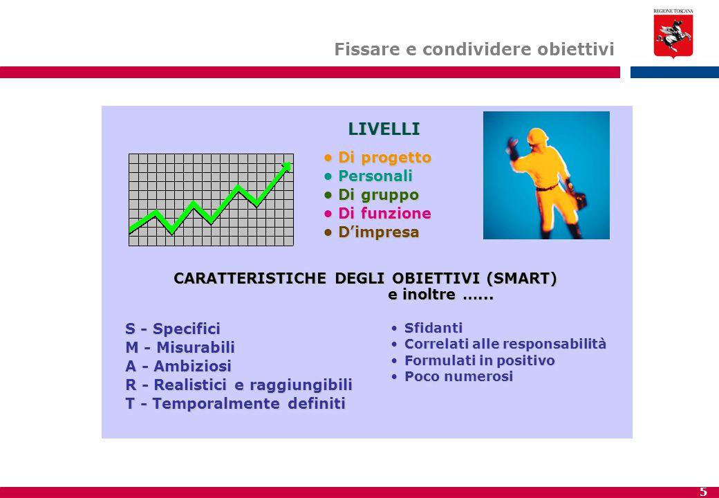CARATTERISTICHE DEGLI OBIETTIVI (SMART)