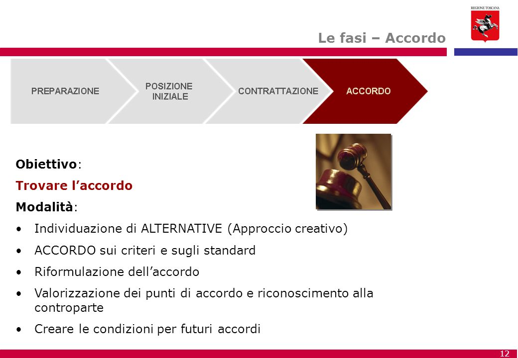 Le fasi – Accordo Obiettivo: Trovare l'accordo Modalità: