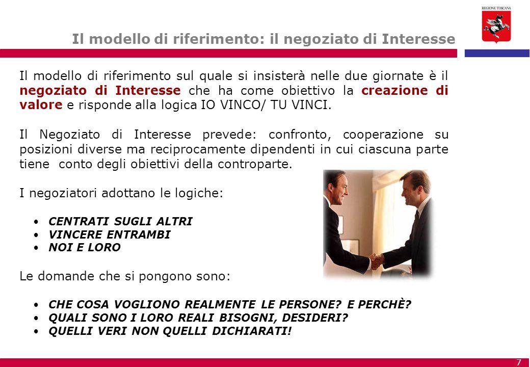 Il modello di riferimento: il negoziato di Interesse