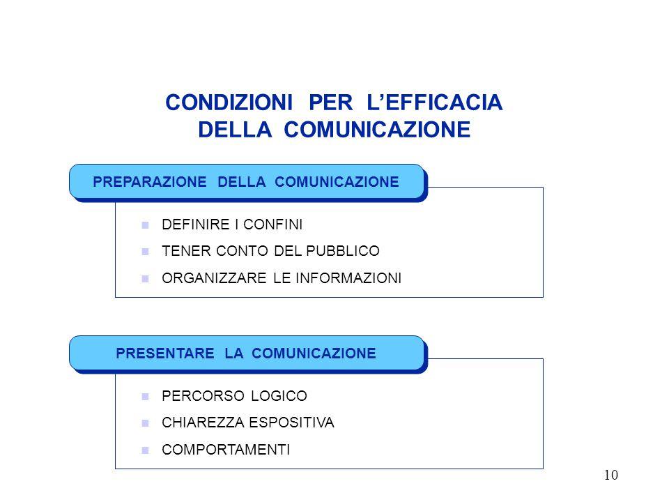 CONDIZIONI PER L'EFFICACIA DELLA COMUNICAZIONE