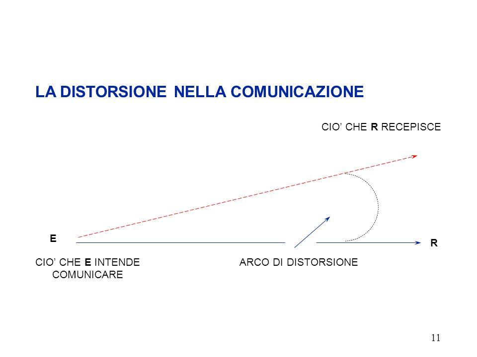 LA DISTORSIONE NELLA COMUNICAZIONE