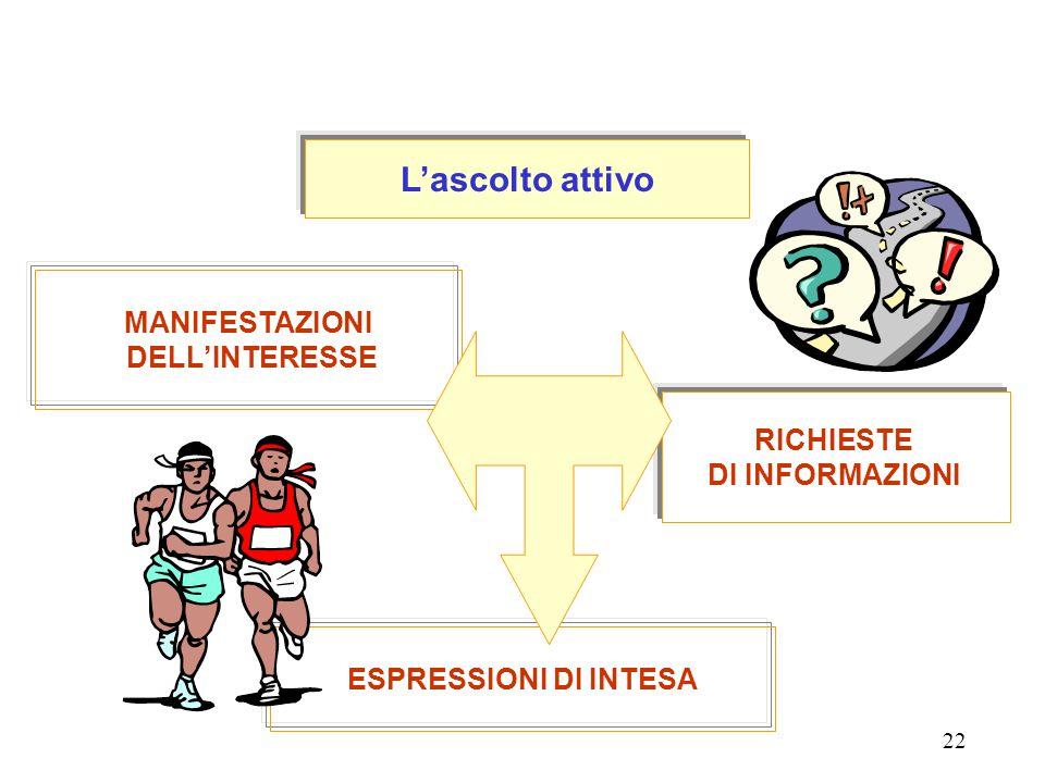 L'ascolto attivo MANIFESTAZIONI DELL'INTERESSE RICHIESTE