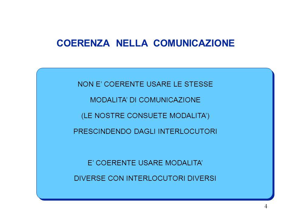 COERENZA NELLA COMUNICAZIONE