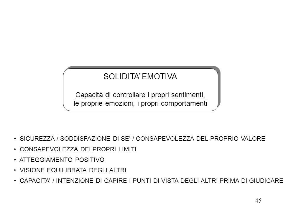 SOLIDITA' EMOTIVA Capacità di controllare i propri sentimenti,