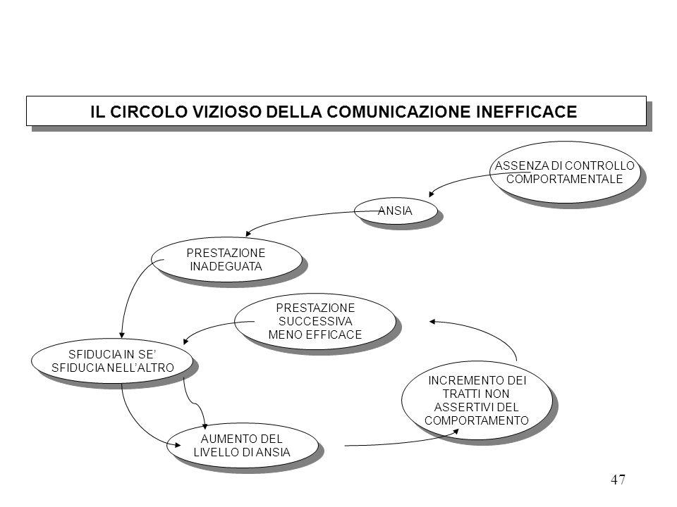 IL CIRCOLO VIZIOSO DELLA COMUNICAZIONE INEFFICACE
