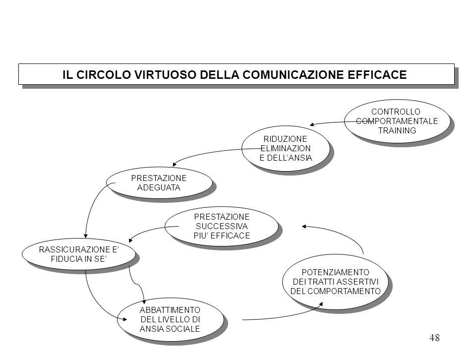 IL CIRCOLO VIRTUOSO DELLA COMUNICAZIONE EFFICACE
