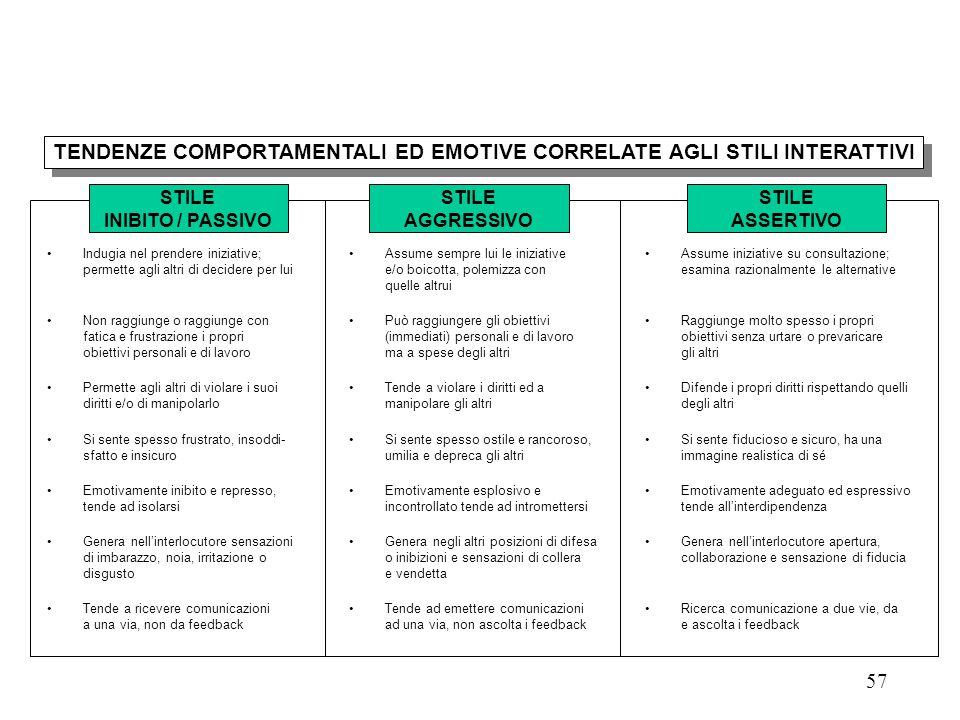 TENDENZE COMPORTAMENTALI ED EMOTIVE CORRELATE AGLI STILI INTERATTIVI