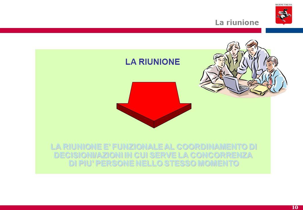 LA RIUNIONE LA RIUNIONE E' FUNZIONALE AL COORDINAMENTO DI