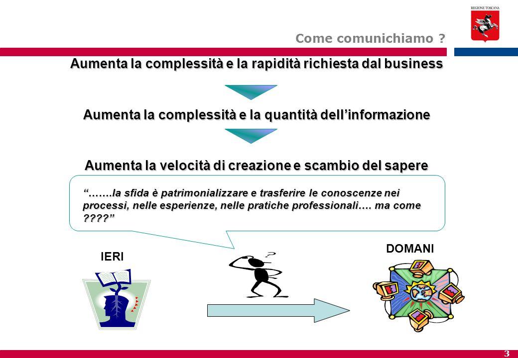 Aumenta la complessità e la rapidità richiesta dal business