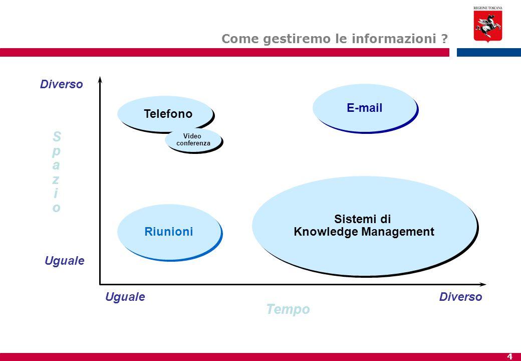 Spazio Tempo Come gestiremo le informazioni Diverso E-mail Telefono